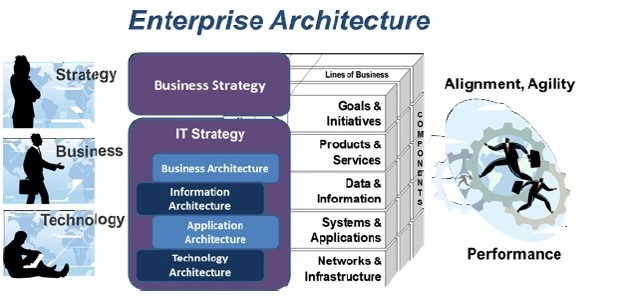 enterprise-architecture