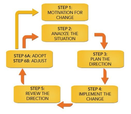 Change Management Approach